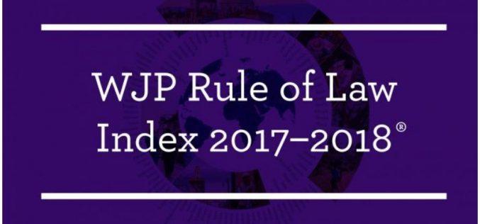 2017 წლის კანონის უზენაესობის ინდექსის თანახმად, მსოფლიოს 113 ქვეყანას შორის საქართველო 0.61 ქულით 38-ე ადგილს იკავებს.