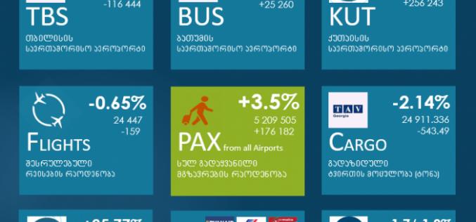 2019 წელს საქართველოს აეროპორტების მეშვეობით გადაყვანილი მგზავრების რაოდენობა 3.5%-ით გაიზარდა